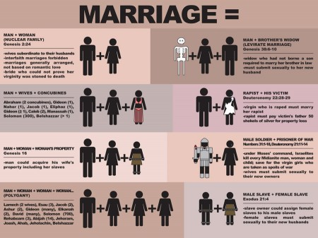 biblical_marriage_chart