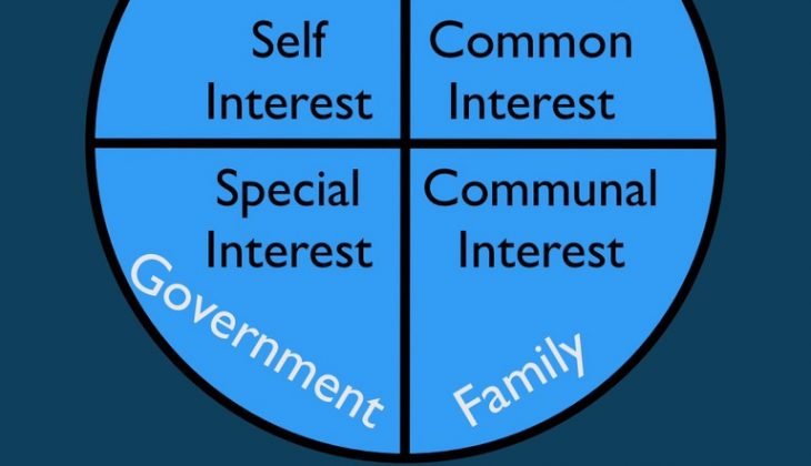 [beta] Naming Common, Special, Communal, and Self Interest in American Society