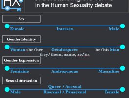 Primer on Sex and Gender
