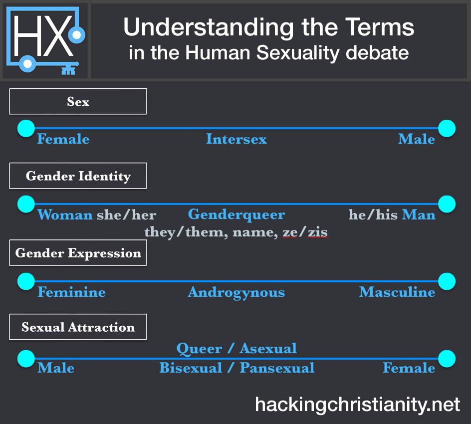 Uality Ideny Chart