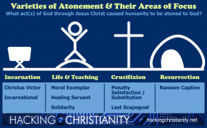 varieties.of.atonement