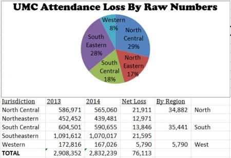 2014-data-attendance