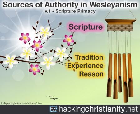 four-sources-hx-v1-scriptureprimacy