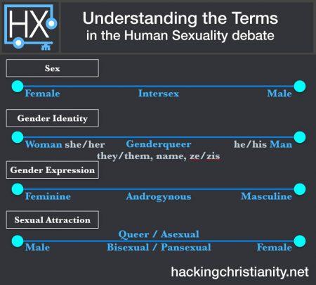 sexuality-identity-chart